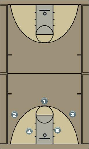 Basketball Play Georgia Man to Man Set
