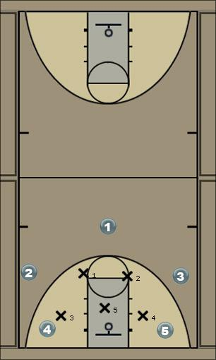 Basketball Play Tennessee Zone Play