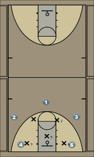 Basketball Play Blast Zone Play