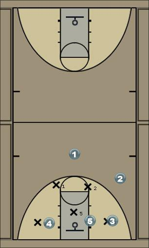 Basketball Play Up Zone Play