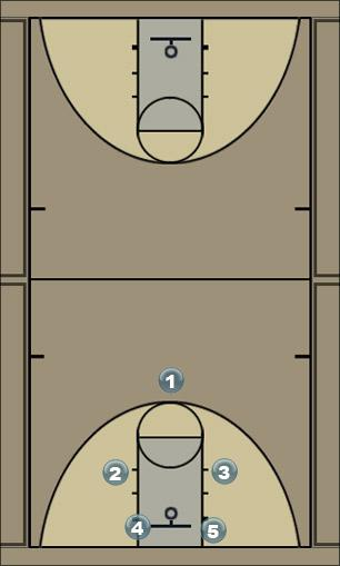Basketball Play Man 1 Man to Man Offense