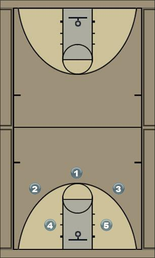Basketball Play P and R Man to Man Offense