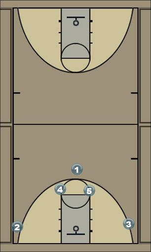 Basketball Play Man 4 Man to Man Offense
