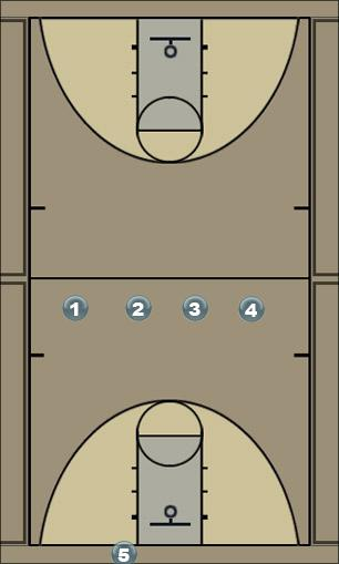 Basketball Play Ducks Out of Bounds Man Baseline Out of Bounds Play