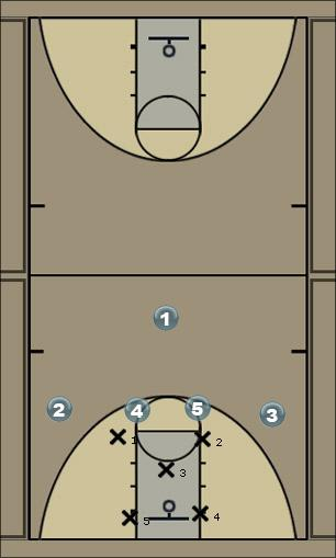 Basketball Play Double screen Zone Play