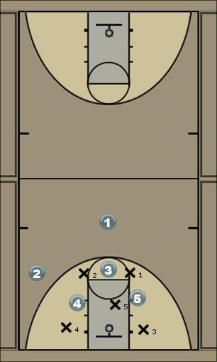 Basketball Play 3 in low Zone Play