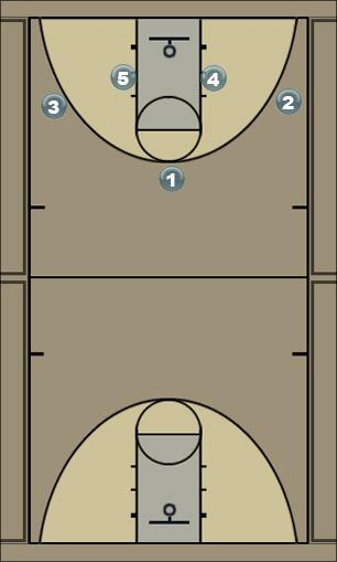 Basketball Play continuity 1 Man to Man Offense