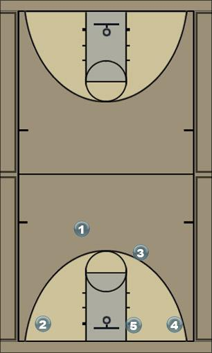 Basketball Play Quick Hitter CLINK Into Flex Man to Man Set