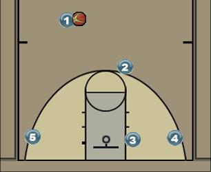 Basketball Play MAVERICK Man to Man Offense