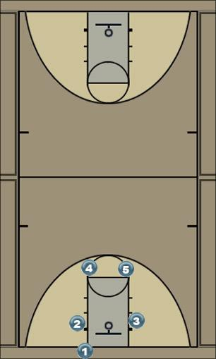 Basketball Play under basket Man Baseline Out of Bounds Play