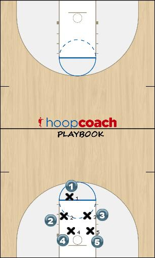 Basketball Play ok Man to Man Set defense