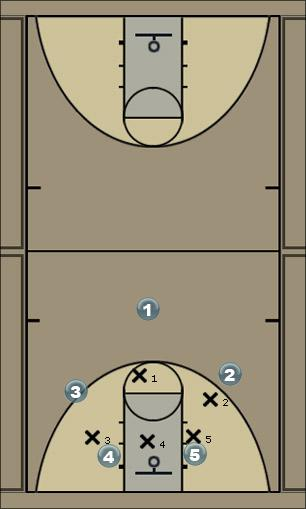 Basketball Play 3 Zone Play