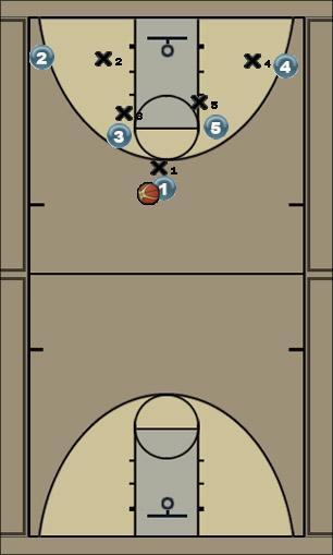Basketball Play menudas Uncategorized Plays ofensiva