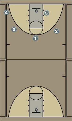 Basketball Play Bloqueo con continuacion hacia canasta.Juan Salina Man to Man Set