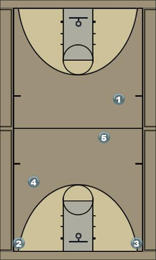 Basketball Play Plow the road Quick Hitter