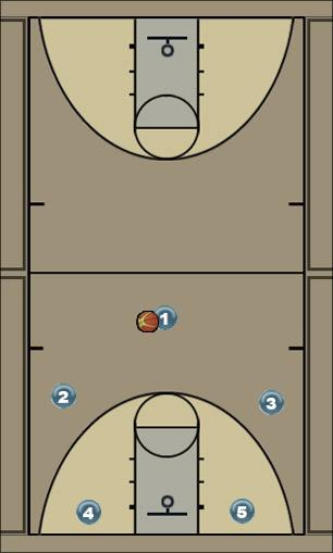 Basketball Play 3o2i Continuity Man to Man Offense