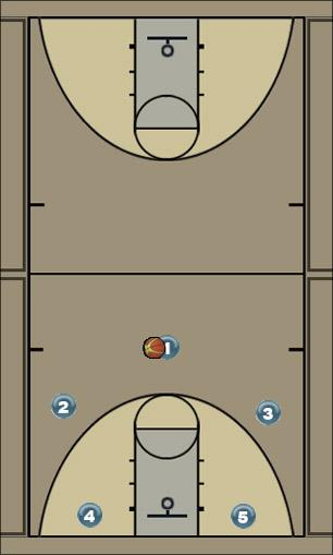Basketball Play 3o2i Strong Man to Man Offense