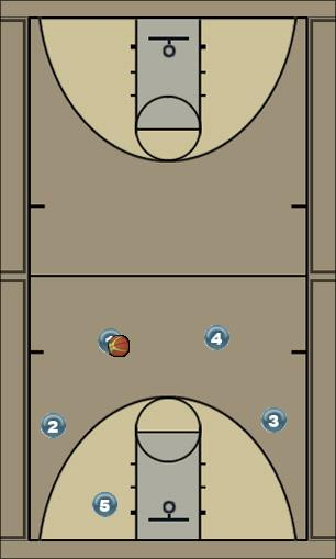 Basketball Play 4o1i Strong Man to Man Offense