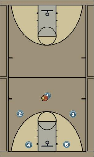 Basketball Play 3o2i cross Man to Man Offense
