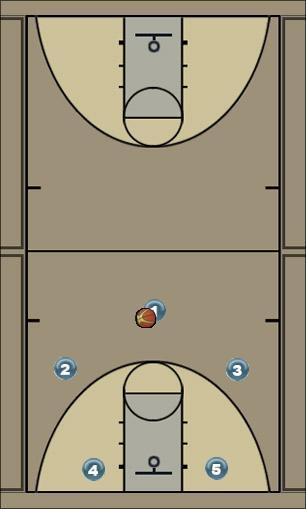 Basketball Play 3o2i cross Man to Man Offense
