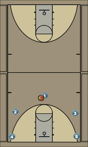 Basketball Play Wilton 5o Handoff cuts Man to Man Set