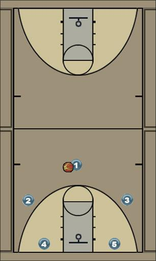 Basketball Play Wilton 5rotate cross overload Zone Play