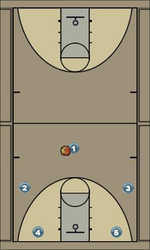 Basketball Play 2Handoffs P+R Man to Man Set