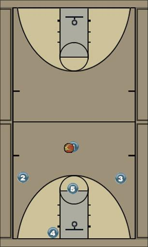 Basketball Play Fake screen, handoff, p&r Man to Man Set