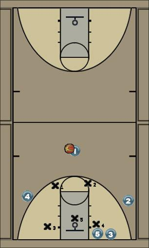 Basketball Play Single Screen Arbitrage Zone Play