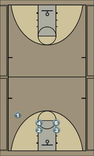 Basketball Play carolina Man to Man Offense