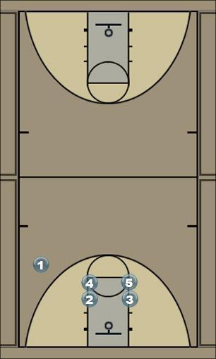Basketball Play carolina Man to Man Offense