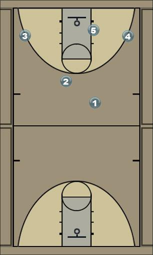 Basketball Play basic failure play Man to Man Set