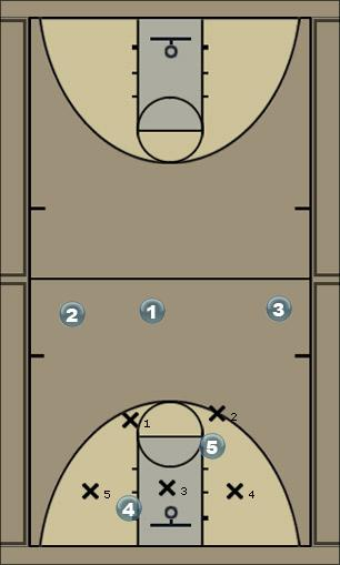 Basketball Play Indiana2 Zone Play