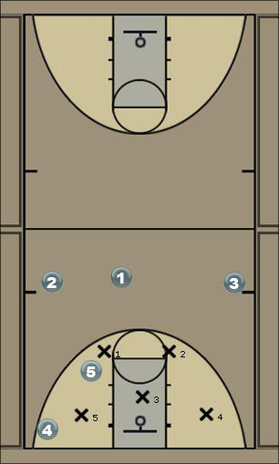Basketball Play Indiana Zone Play