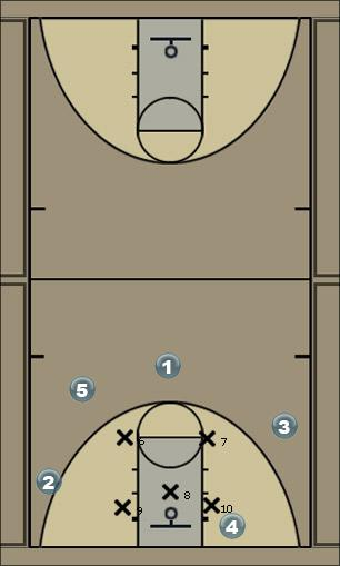 Basketball Play bulls2 Zone Play