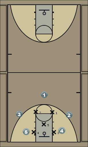 Basketball Play 23 Quick Hitter