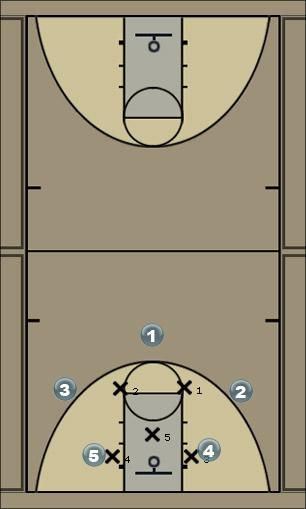 Basketball Play 53 Quick Hitter