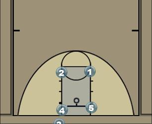 Basketball Play Knees Man Baseline Out of Bounds Play