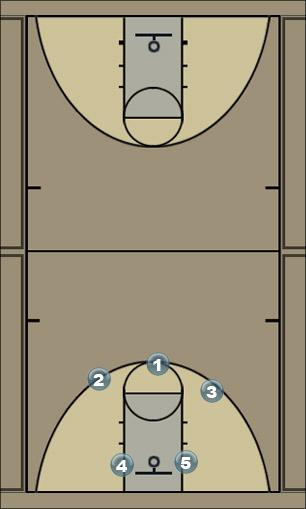 Basketball Play Spread Man to Man Set