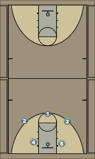 Basketball Play Spread 2 Man to Man Set