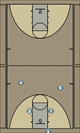 Basketball Play Box 2 Man to Man Set