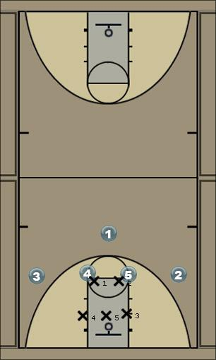 Basketball Play vs. 2-3 zone Zone Play