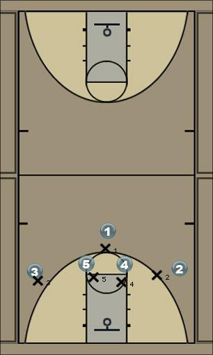 Basketball Play M4M 2358 Man to Man Offense