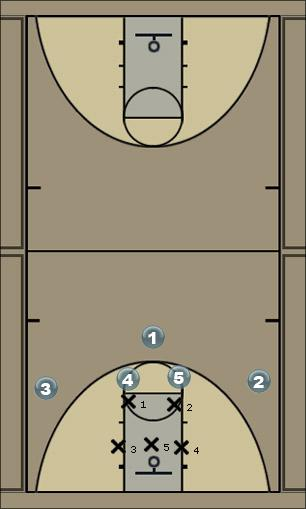 Basketball Play M4M 1358 Man to Man Offense