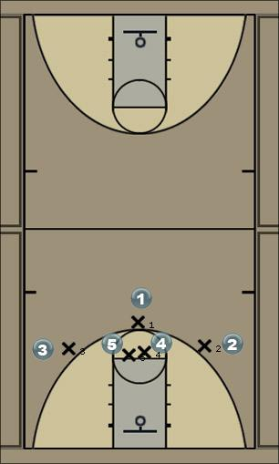 Basketball Play 2358 Wings v. M4M Man to Man Offense