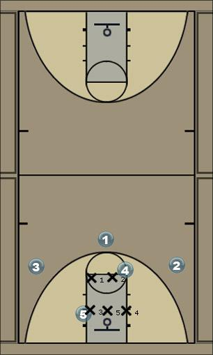 Basketball Play 137 Post v. 2-3 Zone Play