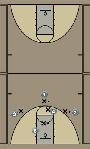 Basketball Play 123158 v. M4M Man to Man Offense