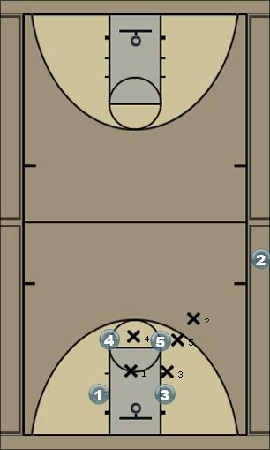 Basketball Play 234 Clear v. M4M Man to Man Offense