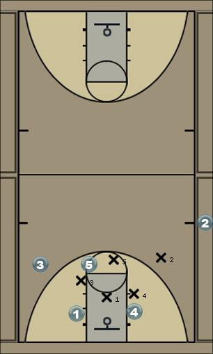 Basketball Play SLOOB 158 v. M4M--2 Above/2 Below Sideline Out of Bounds SLOB
