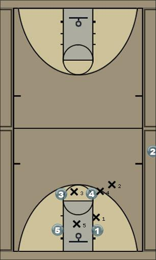 Basketball Play SLOOB 158 v. M4M Box 2 Sideline Out of Bounds SLOB